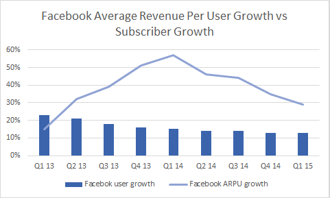 Facebook average growth 19238
