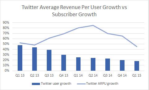 Twitteraverage user growth 12988